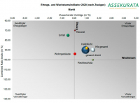 Schaden-/Unfall: Sparte kann Profitabilität auch in der Pandemie steigern