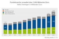 So stark hat sich der deutsche Fondsmarkt 2020 entwickelt