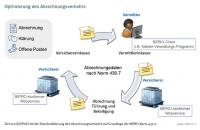 Digitalisierung von Provisionsabrechnung und Maklerinkasso