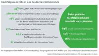 Marktanalyse: Covid-19 beschleunigt Unternehmensverkäufe