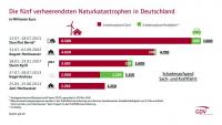 Schadenschätzung für Flutkatastrophe jetzt bei 7 Mrd. Euro
