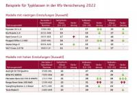 Bessere Kfz-Typklassen für rund 4,3 Millionen Autofahrer