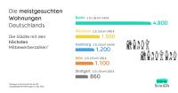 Das sind die meistgesuchten Wohnungen Deutschlands