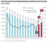 Euler Hermes erwartet 2021 nur leichten Anstieg der Insolvenzen