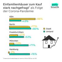 Deutsche entdecken neue Lust am Landleben