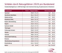 Unwetter: Welche Bundesländer es 2020 am heftigsten getroffen hat