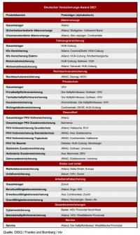 """""""Deutscher Versicherungs-Award"""" vergeben: 38 Preisträger"""