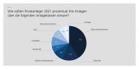 Vermögensverwalter rechnen 2021 mit einem guten Börsenjahr