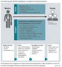 Kunden und Erträge über die Beitragsphase hinaus sichern
