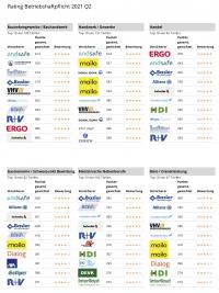 Rating Betriebshaftpflicht: Digitale Versicherer mischen ganz vorne mit